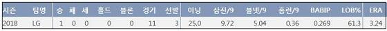LG 배재준 2018시즌 주요 기록  (출처: 야구기록실 KBReport.com)