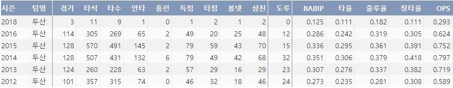 두산 정수빈의 최근 6시즌 주요 기록(출처: 야구기록실 KBRepot.com)