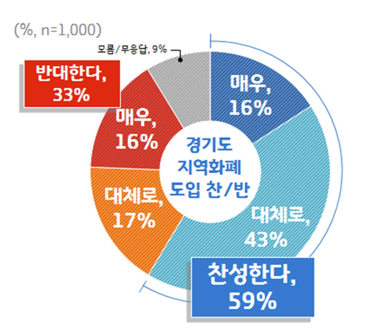 경기도 '지역화폐' 도입 찬반 현황 갈무리