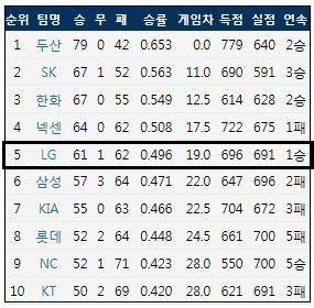 9월 12일 현재 KBO리그 팀 순위 (출처: 야구기록실 KBReport.com)