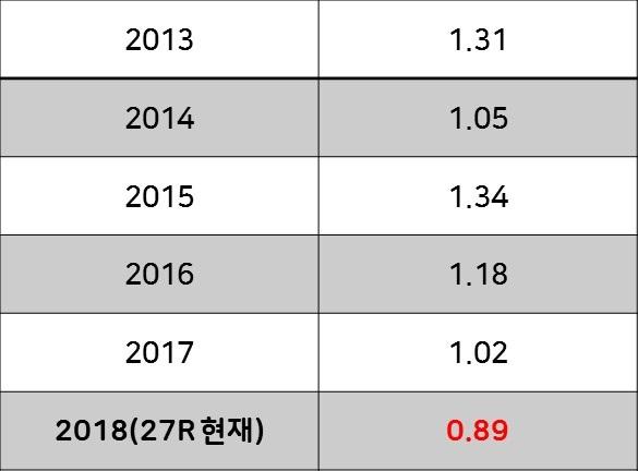 최근 6시즌 간 인천의 경기당 승점
