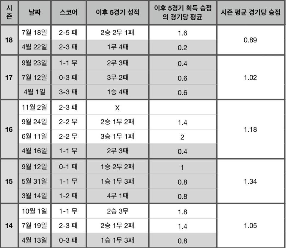 수원전 무승 기간 동안 인천의 수원 상대 성적표