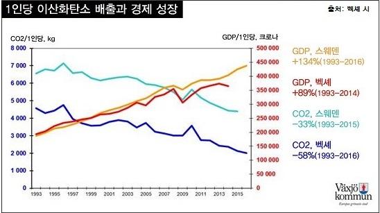 스웨덴과 벡셰의 1인당 GDP 상승과 이산화탄소 배출량 변화 비교 그래프. 1인당 국내총생산(GDP), 즉 경제 규모가 커졌어도 1인당 이산화탄소 배출은 줄어들었다.