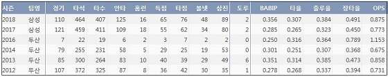삼성 이원석 최근 6시즌 주요 기록 (출처: 야구기록실 KBReport.com)