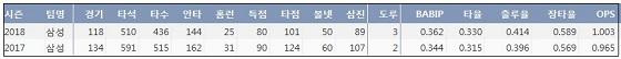 삼성 러프 KBO리그 통산 주요 기록 (출처: 야구기록실 KBReport.com)