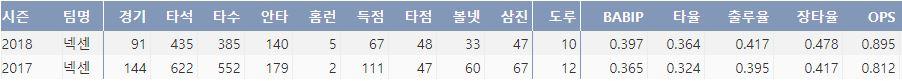 넥센 이정후의 데뷔 후 2시즌 주요 기록(출처:야구기록실 케이비리포트)
