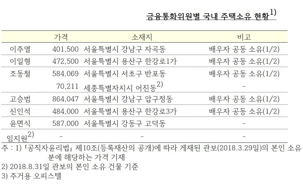 한국은행 금융통화위원들의 주택 소유
