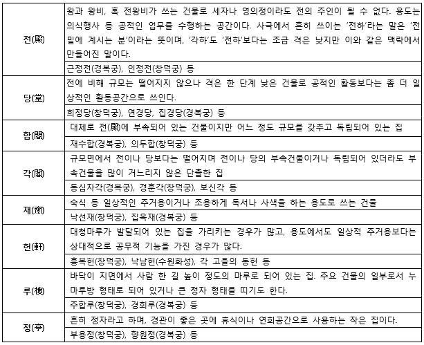 조선시대 건축물의 지위와 용도에 따른 구분