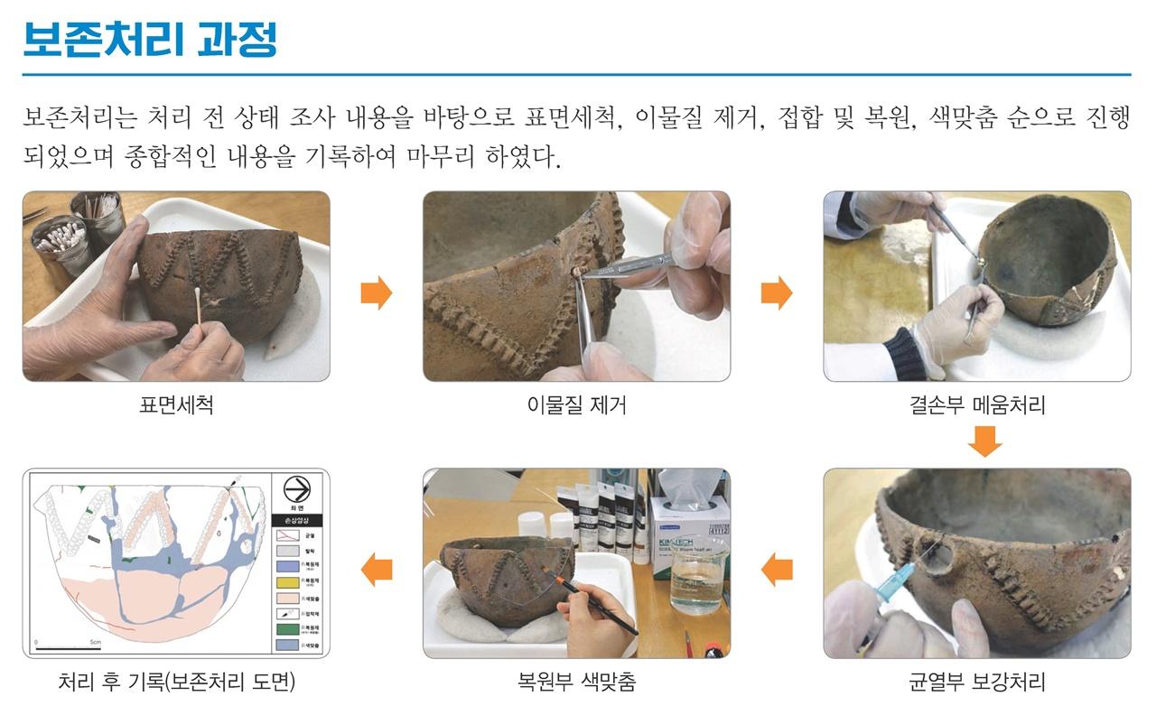 '토기 융기문 발' 보존처리 과정