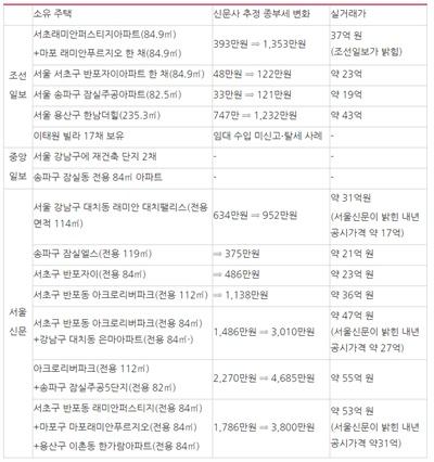? '세금폭탄'을 언급한 기사에서 등장하는 사례자가 가진 집 종부세 납부액 변화 ⓒ민주언론시민연합  (단, 서울신문은 보유세(재산세+종부세), 실거래가는 국토교통부 실거래가  공개시스템 최근 매매가, 괄호는 해당 신문사 추정치)