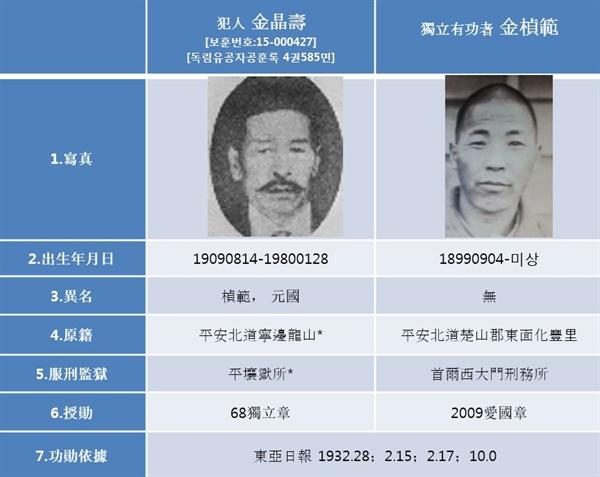 가짜 독립운동가 김정수(왼쪽)와 실제 독립운동을 한 김정범(오른쪽)의 비교 사진. 얼굴 생김새와 출신지, 나이, 옥고를 치른 형무소 등이 모두 다르다. 하지만 보훈처는 <동아일보> 1933년 2월 8일자 기사를 근거로 두 사람에게 각각 3등급 독립장(1968년), 4등급 애국장(2009년)을 수여했다. 한 사람의 공적으로 두 사람에게 이중 포상을 한 셈이다.