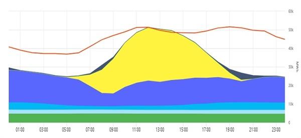 지난 5월 21일 독일의 재생에너지 전력생산 현황. 낮에 태양광 발전량(노랑)이 급증하면서 낮 12시부터 2시간여 동안 재생에너지 발전량이 전력수요(빨간색 실선)를 초과했다. 맨 아래부터 위쪽으로 바이오매스(초록), 수력(하늘색), 해상풍력(파랑), 육상풍력(짙은 청색), 태양광(노랑), 양수발전(검정) 전력량이다.