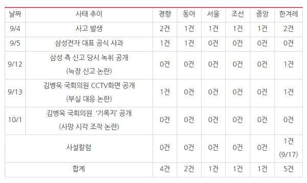 ? 9월 4일 '삼성 산업재해 사망 사건' 이후 발생한 이슈별 6개 신문사 보도량(9/4~10/2) ⓒ민주언론시민연합