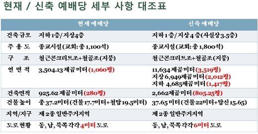 광주동명교회의 현 건물과 신축 예정 건물 상세 제원 비교표