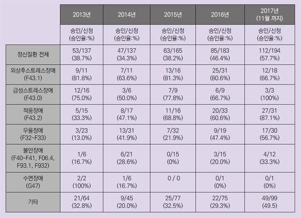 우리나라 정신질환 산업재해 신청건수, 승인율 (2013년~2017년 11월까지)