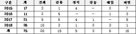 한국토지주택공사 직원들의 2015~2018년 사이 징계 현황.