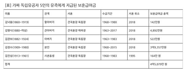 9일 고용진 의원이 공개한 ;가짜 독립유공자 5인의 유족에게 지급된 보훈급여금' 내역