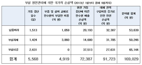 김성환 의원은 2013년 1월부터 2018년 9월까지 납품비리, 부실자재, 부실시공으로 원전 가동이 중단됐던 사례를 분석해 누적된 원전중단일수를 추산하고, 원전별 용량을 반영해 총 손실액을 분석했다.
