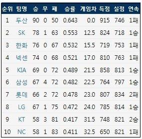 10월 10일 현재 KBO리그 팀 순위 (출처: 야구기록실 KBReport.com)