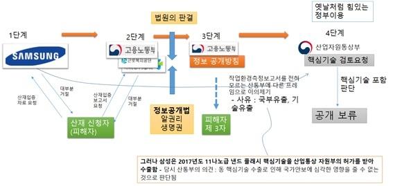 삼성 작업환경측정보고서 공개 논란의 경과