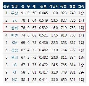 10월 11일 기준 KBO리그 팀 순위 (출처: 야구기록실 KBReport.com)