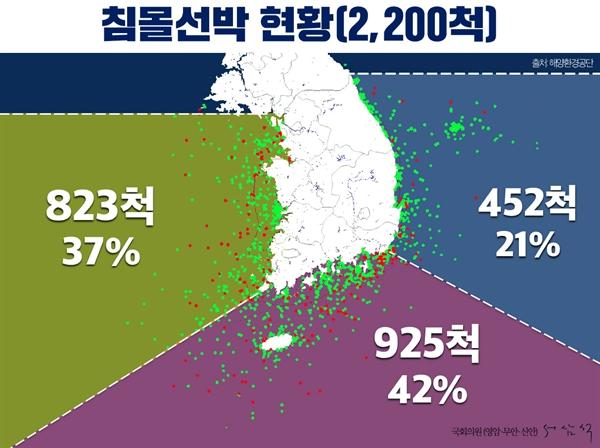 대한민국 영해에 침몰 선박이 2천2백 척이나 지뢰처럼 도사리고 있다.