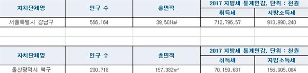 인구 및 지방세 비교 서울 강남구와 울산 북구 인구 및 지방세 비교
