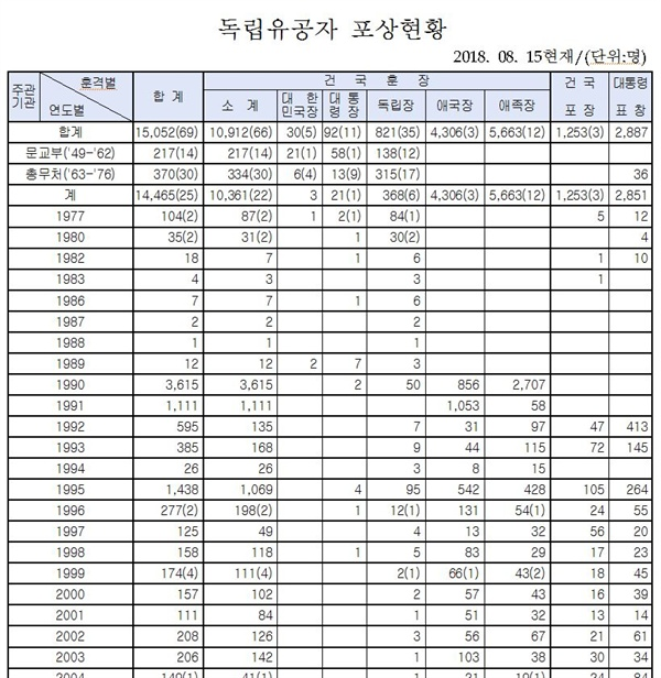 역대 독립유공자 포상자 현황(보훈처, 2018.8.15)