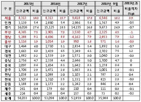 최근 5년간 기술보증기금 지역별 신규보증 현황(단위: 억원, %).