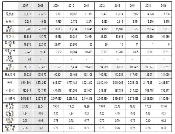 <표 2> 부동산 보유세 세수의 추이 (단위: 억원, %)  주: 2005년부터 보유세/지방세 비율은 종합부동산세를 분모와 분자 둘 다에 포함시켜 계산했음. 이는 종합부동산세의 대부분이 부동산 교부세로 지방에 지급된다는 점을 감안한 것으로 그 전 시기와의 비교에 편리하다는 이점이 있음  자료: 국세통계(http://stats.nts.go.kr), 국가통계포털(http://kosis.kr), 전강수(2017) 재인용