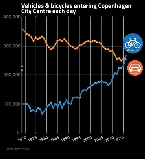1970년 이후 코펜하겐시 중심부의 자전거, 자동차 통행량 변화 추이. 46년간 자동차는 꾸준히 줄고 자전거는 빠르게 늘어나 2016년에 자전거 통행량이 자동차보다 많아졌다.