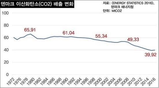 1972년 이후 덴마크 이산화탄소 배출량 변화 추이. 2016년 배출량은 역대 최대량을 기록했던 1979년에 비해 39.4% 줄었다.