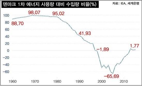 덴마크 1차 에너지 사용량 대비 수입 비중. 1998년에 완전자립을 시작했고, 2005년에는 65%의 순수출을 기록하기도 했다.