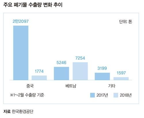 한국의 폐기물 수출량 변화 추이