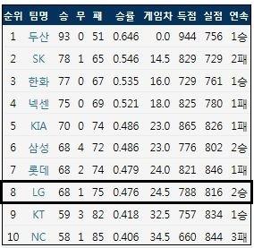 2018시즌 정규 시즌 최종 팀 순위 (출처: 야구기록실 KBReport.com)