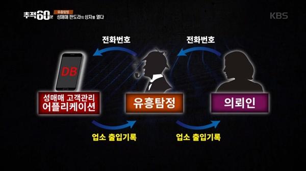 지난 2일 방송된 <추적60분> '유흥 탐정, 성매매 판도라의 상자를 열다'편 스틸 사진