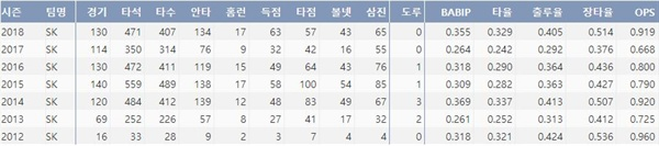 SK 이재원의 최근 7시즌 주요 기록 (출처: 야구기록실 KBReport.com)