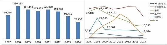 스페인의 신재생에너지 관련 종사자 추이(좌)와 에너지별 종사자 추이. 2008년 경제위기 이후 태양에너지와 풍력 분야를 중심으로 뚜렷한 감소세를 보였다.