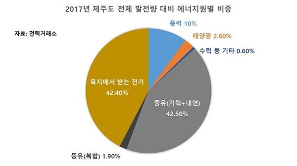 2017년 제주도 발전원별 전력생산 현황.