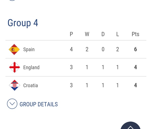 UEFA 네이션스리그 리그A 4조 순위 잉글랜드vs크로아티아의 경기결과에 따라 3팀의 운명이 결정된다.