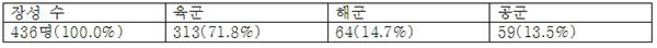군별 장성 수(2017년 기준)