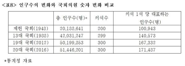 인구수의 변화와 국회의원 숫자 변화 비교.
