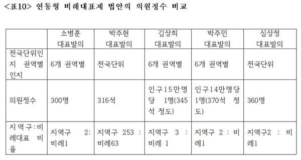 연동형 비례대표제 법안의 의원정수 비교.