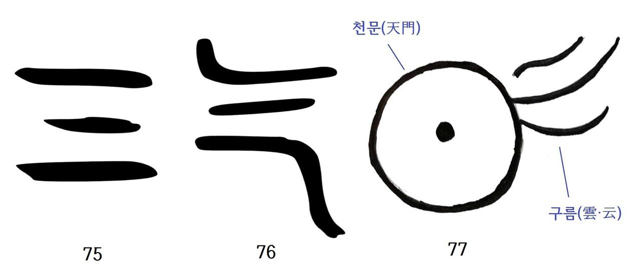 〈사진75〉 기(?)의 갑골문. 〈사진76〉 기(?)의 금문. 〈사진77〉 육서통의 기(?). 중국 옛 한자를 보면 동그라미 속에 점을 찍은 글자가 자주 보인다. 이것을 보통 해(日)로 읽지만, 그렇게 읽으면 글자의 뜻을 엉뚱하게 해석할 수 있다. 그래서 옛사람들은 해를 천문과 구별하기 위해 동그라미 위에 가로 선(一, 이 선은 경계(파란 하늘)를 뜻한다) 하나를 더 그려놓기도 한다. 기(?)의 전서가 천문을 x축에서 본 것이라면 용(龍)의 갑골과 금문은 천문(용의 기원)을 y축에서 본 것으로 볼 수 있다. 천문의 형상을 알면 지금까지 풀지 못했던 금문과 갑골 글자도 새롭게 해석할 수 있다.
