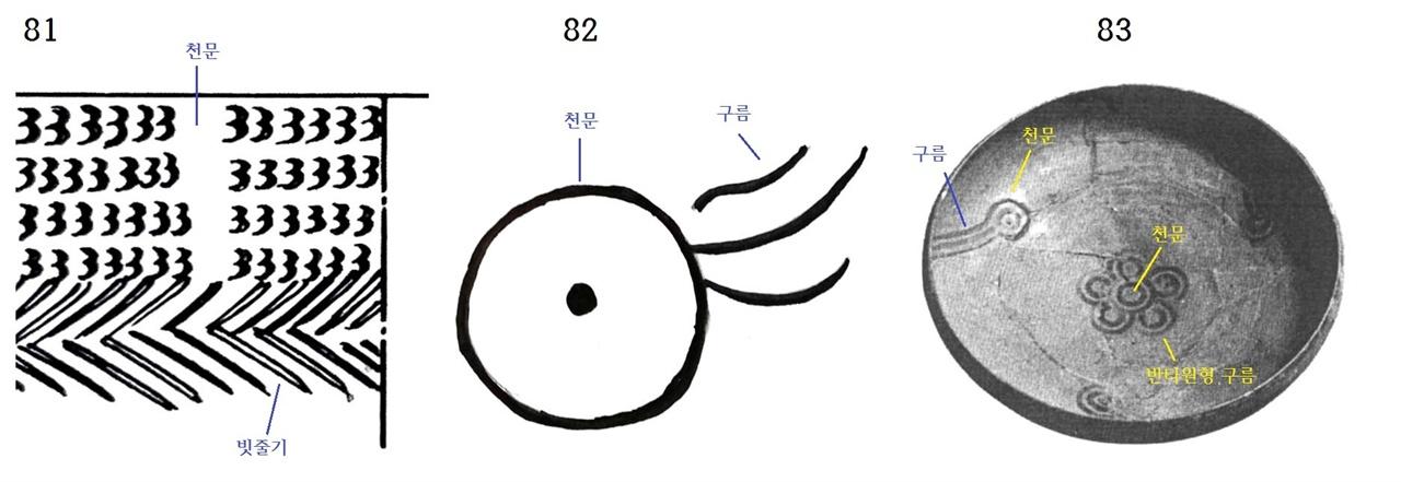 〈사진81〉 북한 궁산유적 빗살무늬토기 조각 그림. 〈사진82〉 육서통의 기(?). 〈사진83〉 인도 베다시대 기원전 1500∼500년. 채문토기. '베다'는 '지식의 책'이란 뜻이다.