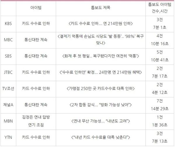 방송 저녁종합뉴스 톱보도 비교(11/26)