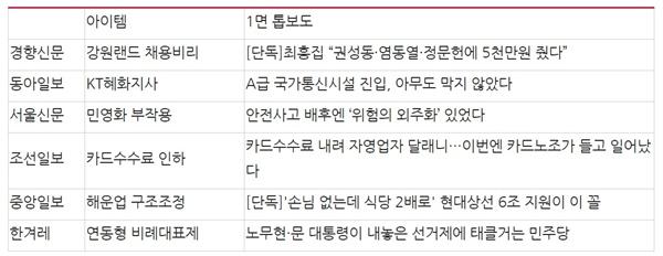 △신문사 1면 머리기사 비교(11/27) ⓒ민주언론시민연합