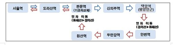 남북 철도 여정  조사가 마무리되면 열차는 평라선을 이용해 평양에 도착, 개성에서 남측 기관차가 연결해 서울역으로 돌아온다.