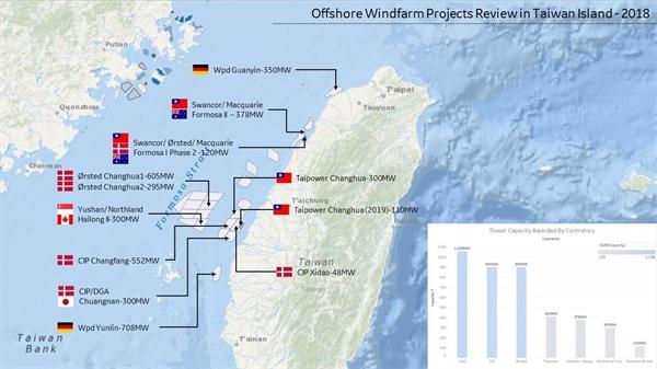 올해 열린 대만 해상풍력발전 지역을 보면, 독일, 덴마크, 캐나다 등 유수의 풍력발전 업체와 전력회사들이 진출한 것을 볼 수 있다. 풍력제조업이 약한 대만 내 업체도 진출했다. 대만 정부는 로컬 콘텐츠 룰을 적용해서 대만 현지에서 공장이 지어지고 기술이 이전되고 일자리가 늘어나도록 제도화하고 있다. 그림 출처: https://zhuanlan.zhihu.com/p/43091476