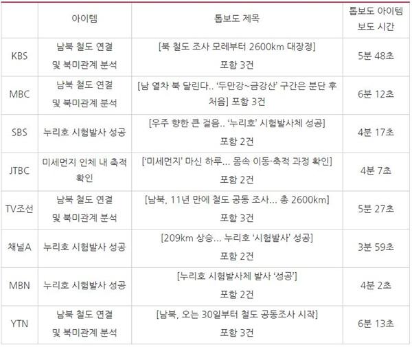 방송 저녁종합뉴스 톱보도 비교(11/28)